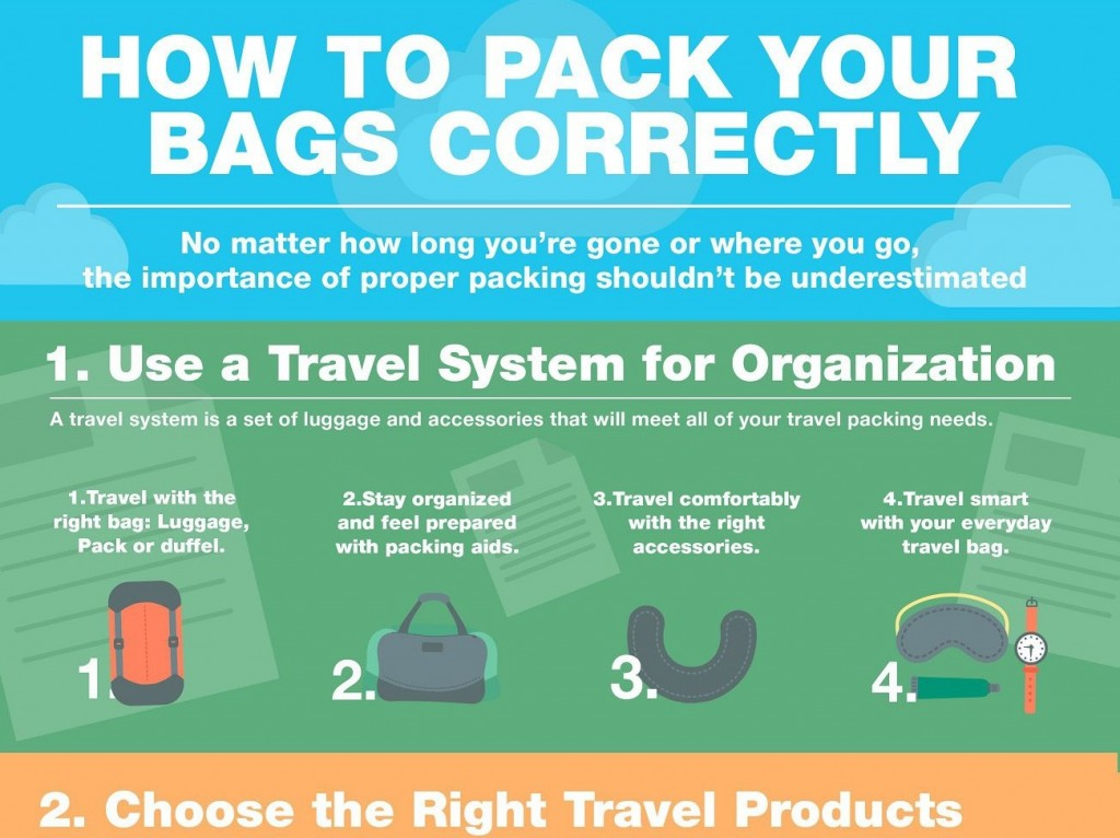 how to pack your travel bag effectively